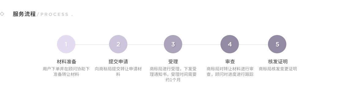 商标续展_03
