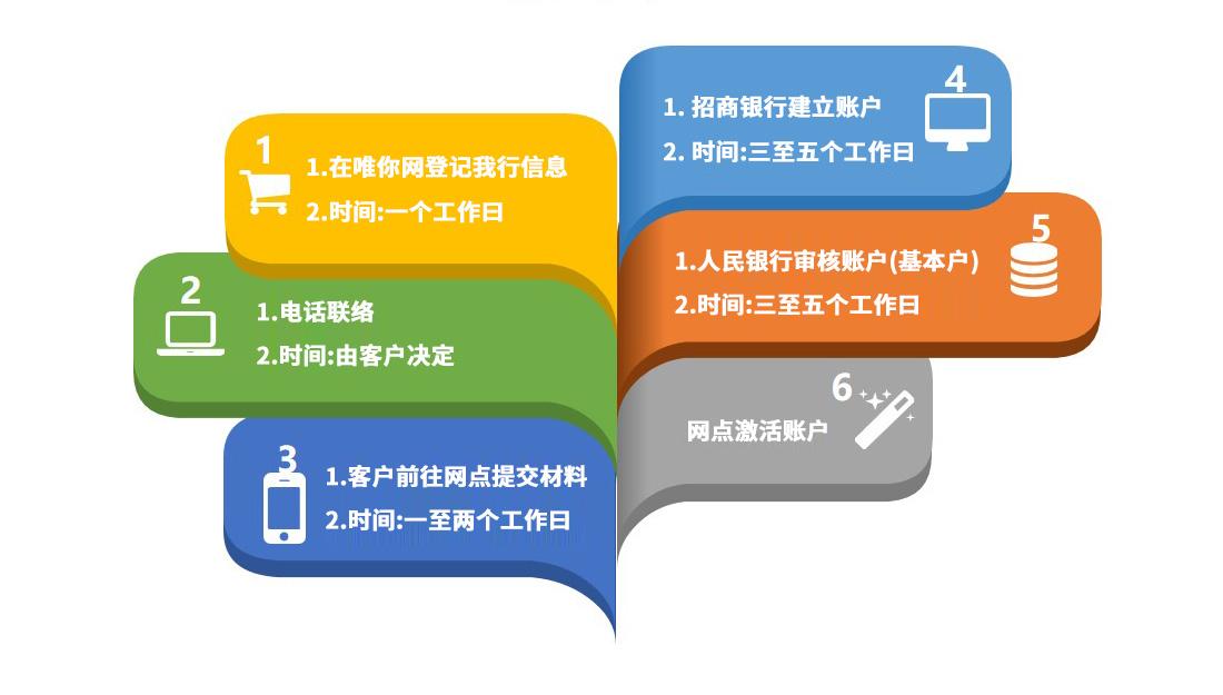 招行-服务流程