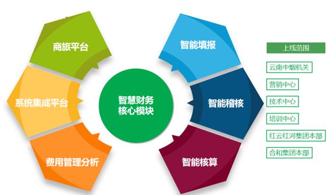 5.解决方案模块图